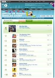 UK Summer Charts!